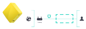 GL.iNET GL-MT300N-V2 : Problème pour la configuration en mode «Point d'accès»